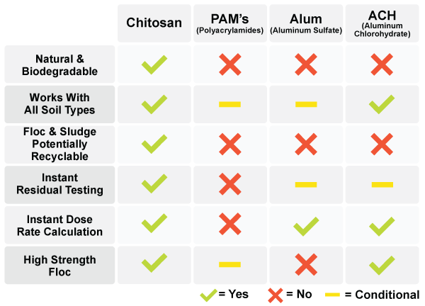 Why-Chitosan-Chart-II-For-Web